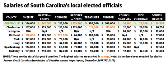 The Greenville County Council voted on Tuesday, Nov. 5, 2019, to cap the starting salary of the next sheriff at $150,000. Based on a recent salary report, this would place the Greenville County sheriff fourth in pay compared to other sheriffs in the state.
