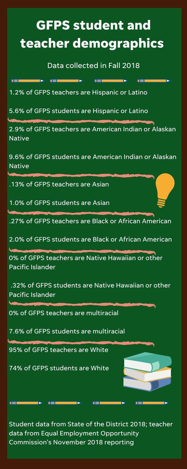 GFPS demographic data from Fall 2018.