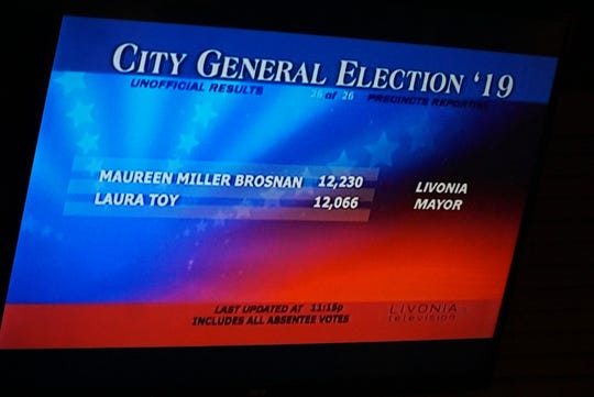 A TV monitor at Livonia's Monaghan Banquet Center shows the narrow margin of victory in its mayoral race. Brosnan defeated Toy by 164 votes out of 24,000 cast.