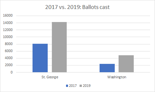 The number of ballots cast in St. George and Washington City in 2017 and 2019 elections.