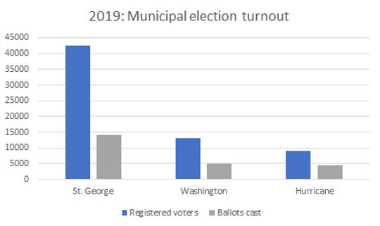 2019: Municipal election turnout