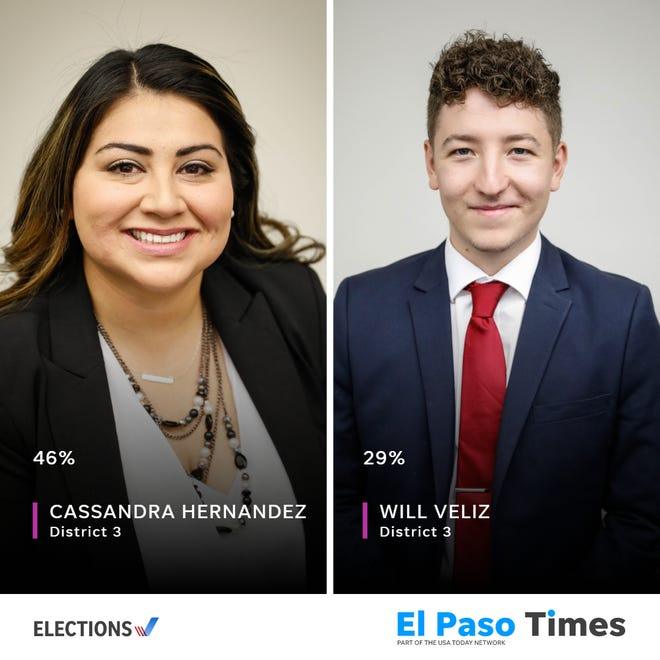 El Paso City Council District 3 candidates Cassandra Hernandez and Will Veliz will face a runoff election Dec. 14, 2019.