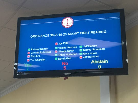 The Clarksville City Council's first-reading vote on moving the start time for Sunday beer sales from 12 noon to 10 a.m.