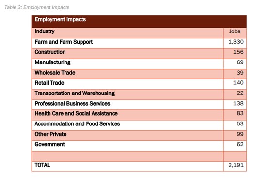 The above chart shows the employment impacts that Hutterite communities have in Montana.