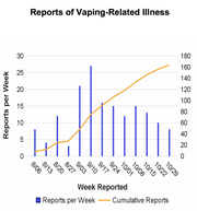 A chart from the state Health Department shows the rise in the number of vaping-related illnesses in New York between early August and late October 2019.