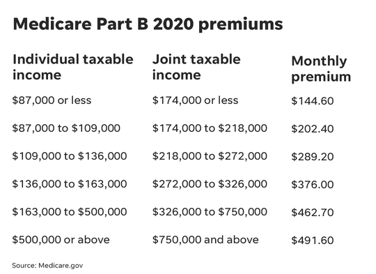 Medicare Part B premiums are rising 7% for 2020.
