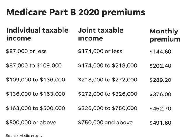 「medicare B premium 2020」の画像検索結果