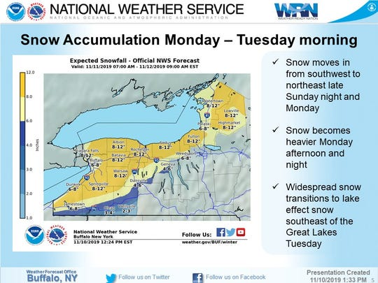 The National Weather Service expects 8 to 12 inches of snow in the Rochester area on Monday and Tuesday.