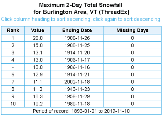 A top ten list of November snowfalls that occurred over a two-day period in the Burlington area.