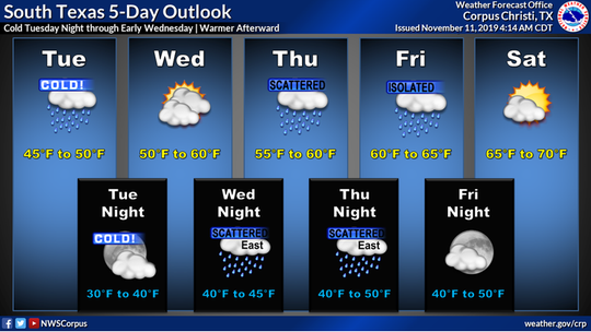 A strong cold front brings temperatures into the mid-30's this week.