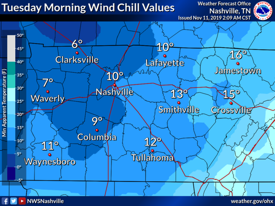 Nashville and the rest of Middle Tennessee could see wind chill values in the single digits overnight Tuesday, Nov. 12, 2019