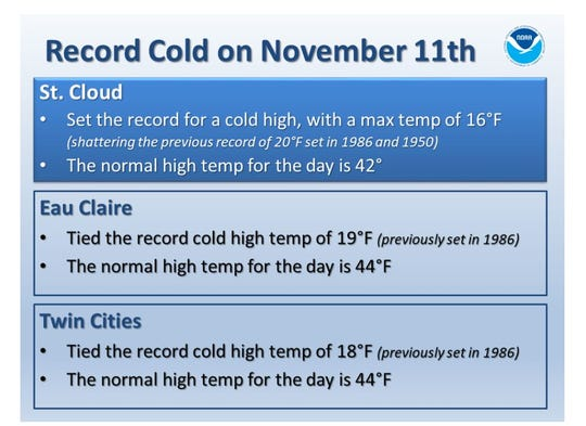 St. Cloud set the record for a cold high on Monday, Nov. 11, 2019