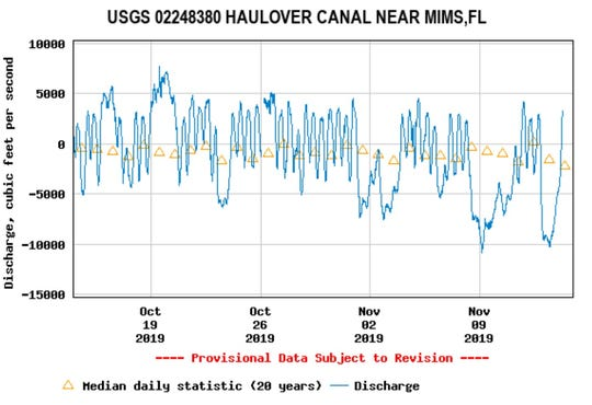 Water levels at the Haulover Canal have been hovering above the long-term daily median level this month.