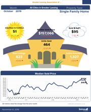 September and October Housing Statistics