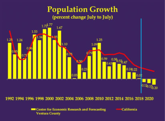 In 2018, Ventura County's population decreased for the first time in history.