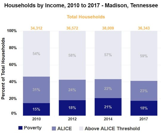 """While United Way states that households' income brackets fluctuate often, recovery since the Great Recession has been mostly """"flat,"""" including in Madison County, Tenn."""