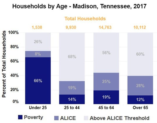 Households under the age of 25 are more likely to be in poverty, according to United Way. In Madison County, Tenn., 66% of these households live in poverty. Another 8% live above the poverty line but still struggle to make ends meet.