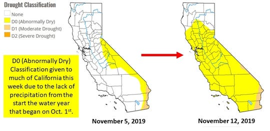 """81% of California is """"abnormally dry"""" due to the lack of precipitation from the start of the water year that began Oct. 1, according to the U.S. Drought Monitor. That's up from 18% last week."""