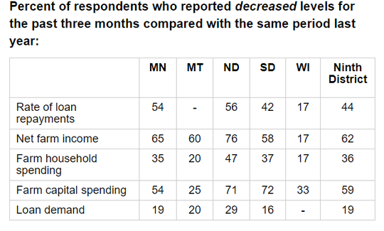 This is from the Agricultural Credit Conditions Survey published by the Federal Reserve Bank of Minneapolis.