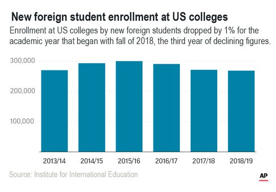 Enrollment at US colleges by new foreign students dropped by 1%.