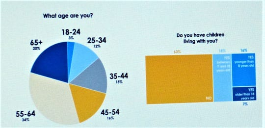 The chart shows Ruidoso population is dominated by those 55 and older.