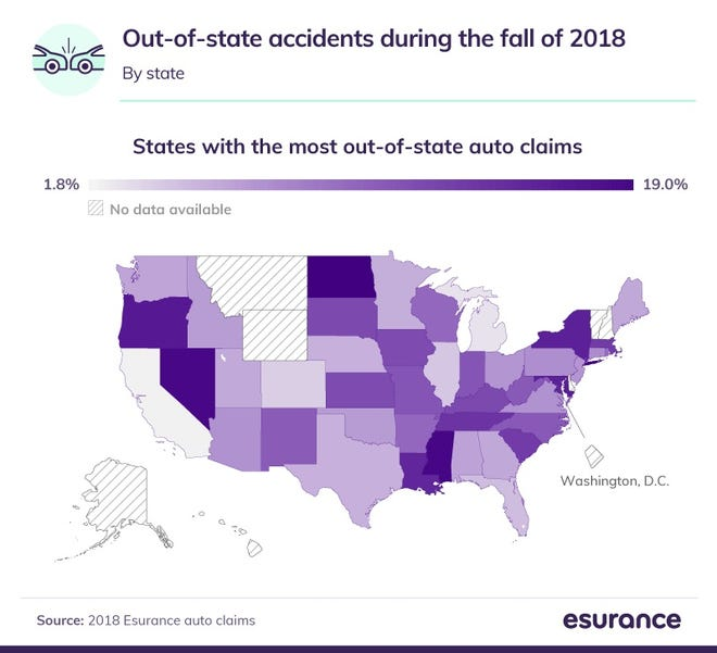 According to an Esurance study, North Dakota had the most out-of-state auto claims happen in the fall, followed by Mississippi and Nevada.
