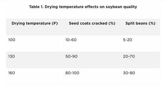 Most elevators will begin discounting for split beans when they exceed 20 percent and some elevators may reject loads harvesting more than 20 percent splits. This level of damage may be exceeded when using supplemental heat.