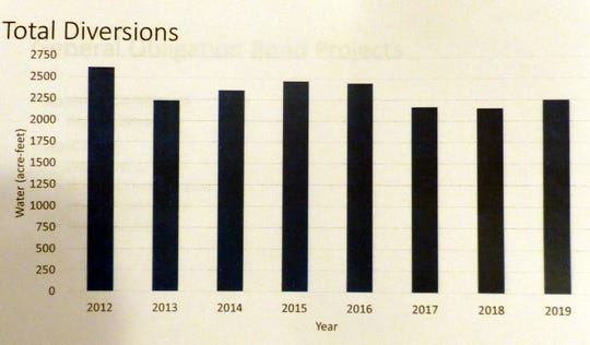 Total diversions from surface water remains lower than in 2016 and earlier as wells supplement the village's water source and water line and dam leaks diminish.