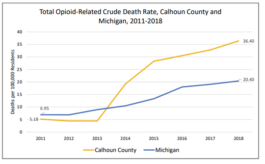 Data included in a new report by the Calhoun County Health Department from the Michigan Department of Health and Human Services shows that the opioid-related death rate in Calhoun County is 36.4 per 100,000 residents, compared to the state rate of 20.4 per 100,000 residents.