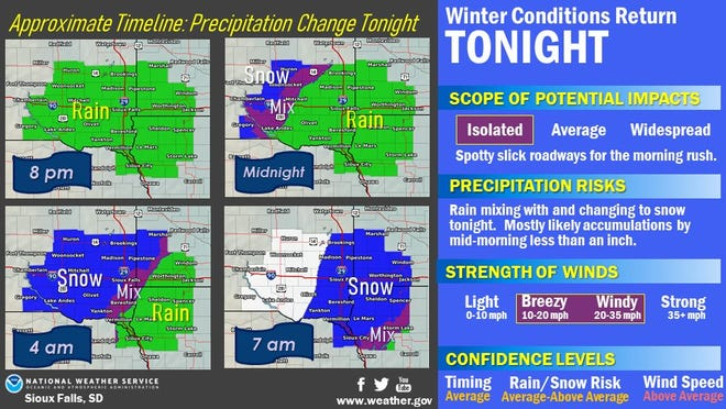 Rain is expected to turn into snow Wednesday night through Thursday morning in the Sioux Falls area, according to the National Weather Service in Sioux Falls.