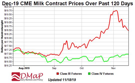 Class III milk prices will be near $20.20 cwt. for November and are expected to fall back to around $18.60 for December.