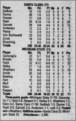 The box score from MSU's loss to Santa Clara on Nov. 22, 1995 at the Maui Invitational.