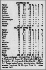 The score from MSU's game against Chaminade on Nov. 20, 1995, a narrow escape.