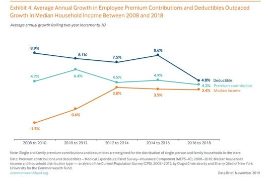 The cost of health insurance in the U.S. is outpacing median household income.