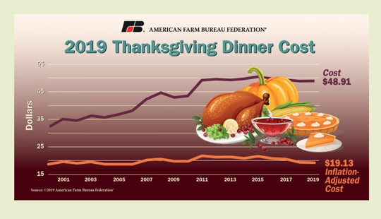 The American Farm Bureau Federation's 34th annual survey of classic items found on the Thanksgiving Day dinner table costs less than $5 per person - a 1-cent increase from last year's average of $48.90.