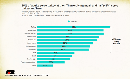 Hands down, turkey is the most popular main dish on the Thanksgiving Day table.