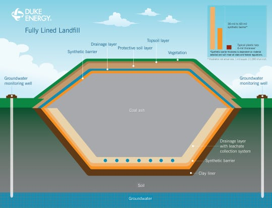 Duke Energy is proposing to build an industrial landfill to store coal ash on the site of the Lake Julian power plant in Asheville. This rendering shows how the landfill layers would protect leaking and groundwater contamination.