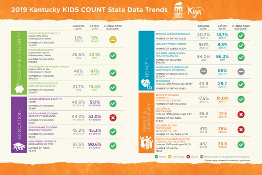 2019 Kentucky KIDS COUNT Data trends
