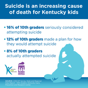 Suicide is an increasing cause of death for Kentucky children.