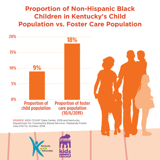 African American children in foster care