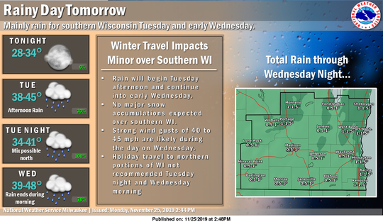 Rain is forecast to start falling in southern Wisconsin Tuesday afternoon and continue into Wednesday morning.