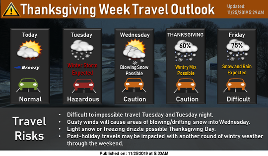 The National Weather Service is predicting 5-9 inches of snow Tuesday evening through Wednesday in Sioux Falls, which could affect travel conditions for the Thanksgiving holiday.