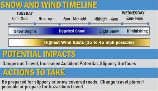 Timeline and impacts for the winter storm on Tuesday.