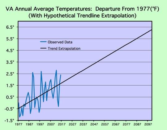 Average Virginia Temperatures