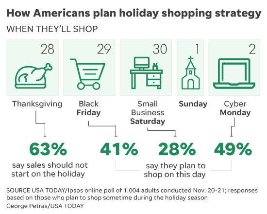 Black Friday Sales Are The Draw For Shoppers This Thanksgiving Weekend