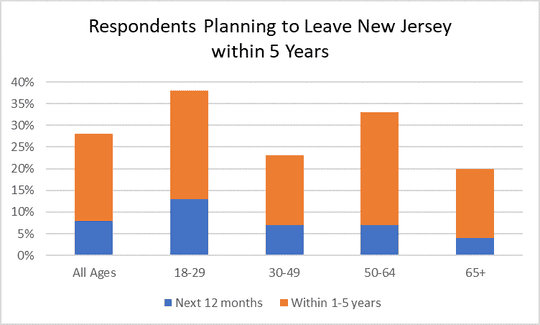 According to a new poll, 44% of New Jerseyans plan on leaving the state in the near future.