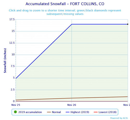 The accumulated snowfall in Fort Collins from Monday to Wednesday