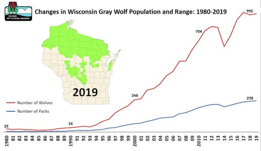 "This chart shows changes in Wisconsin's gray wolf population and distribution over the past 40 years. The U.S. Fish and Wildlife Service this year proposed lifting endangered species protections for the animal, calling its rebound ""one of the greatest comebacks for an animal in U.S. conservation history."""