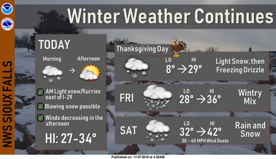 Thanksgiving holiday forecast, according to the National Weather Service in Sioux Falls.