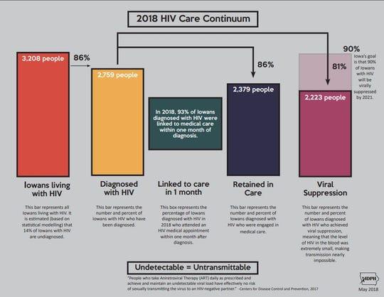 HIV in Iowa